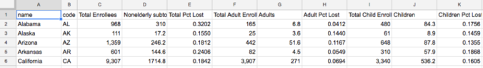 CAP Dataset with added baseline enrollments from MACPAC.